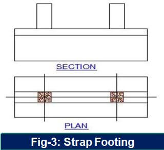 Strap Footing