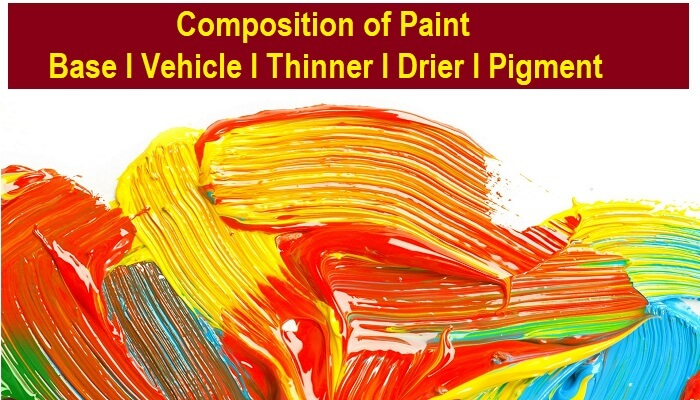 Composition/Ingredients of Paint